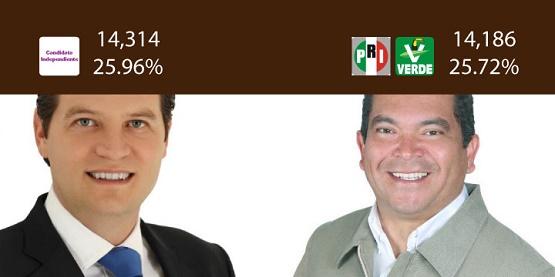 En Morelia, PRI y Alfonso se Dicen Ganadores