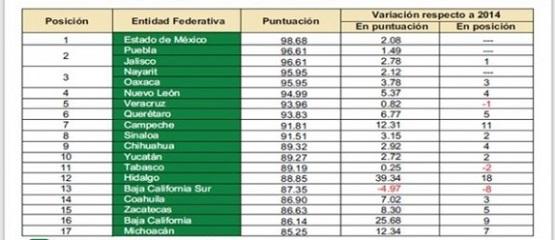 Michoacán es Calificada Como una Entidad con Alto Nivel de Transparencia Fisca