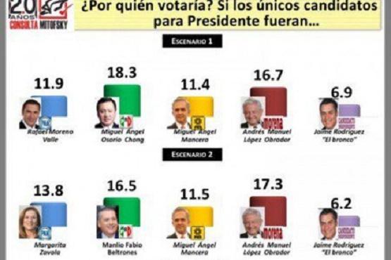 Derrotaría Osorio Chong a López Obrador en 2018, Revela Mitofsky