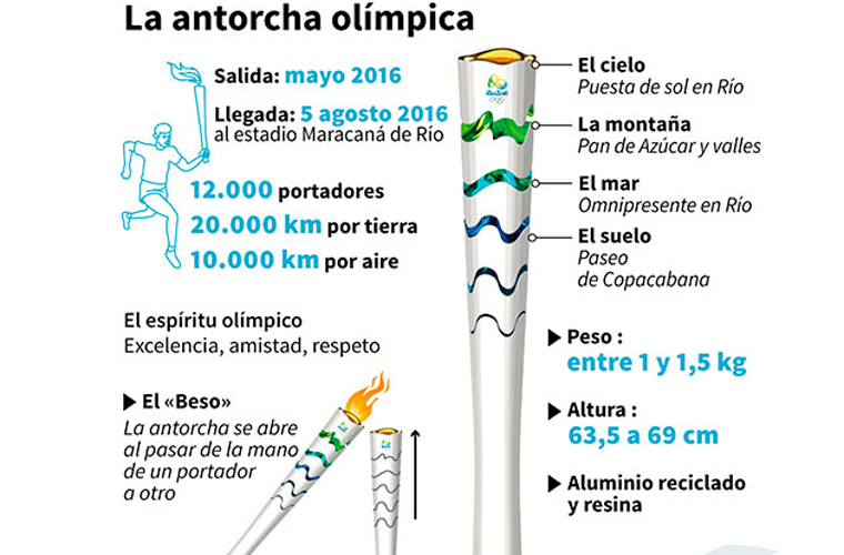Antorcha-Olímpica