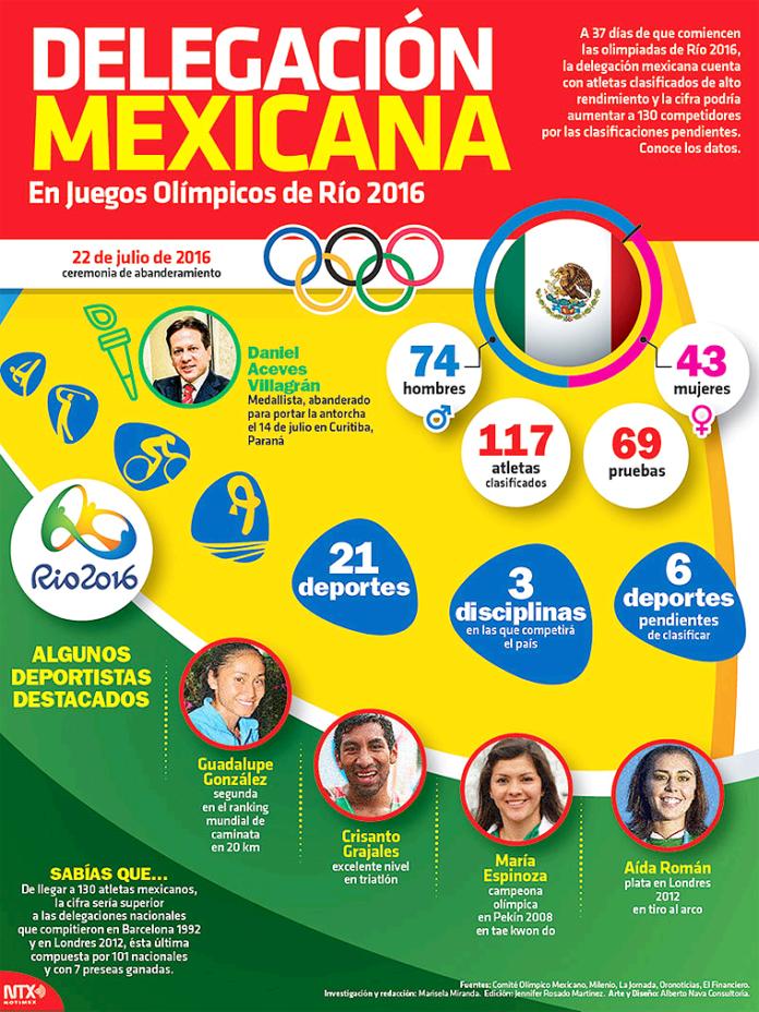 Delegación-Mexicana-de-Notimex