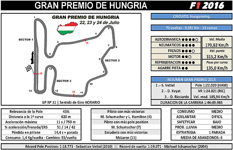 Pista-Hungría-Formula-1