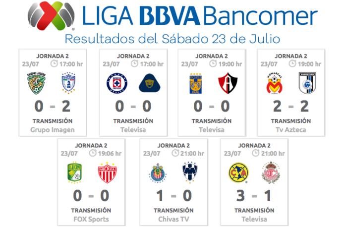 Resultados-Sábado-23-de-Julio-Liga-MX