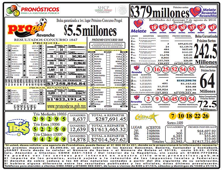 Resultados Lotería y sorteos Lotería Nacional Lotería