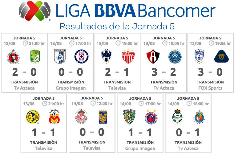 Clasificación, Goleo y Estadísticas de la Jornada 5 de la Liga MX