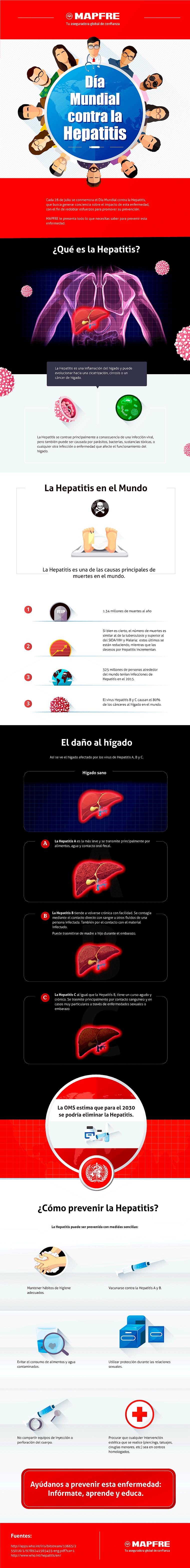 Infografia-Dia-Mundial-contra-la-Hepatitis
